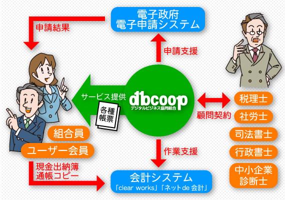 総務・経理アウトソーシング概念図