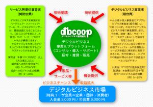 企業概念図